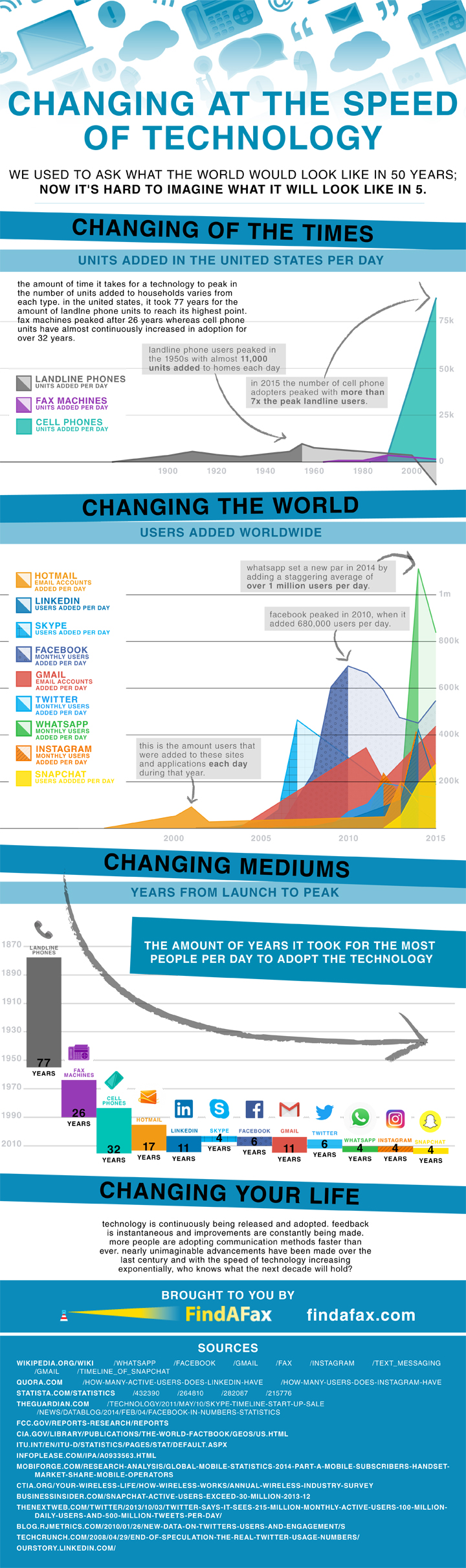 Infographic showing the accelerated adoption rates of various communication technologies from landline phones through What's App.