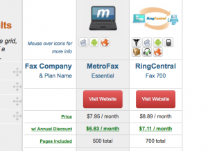 MetroFax vs RingCentral